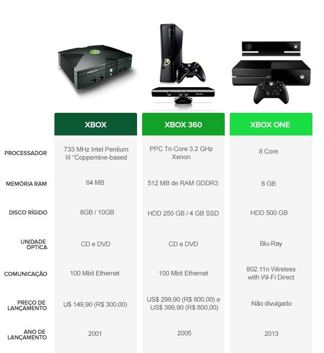 Foto (Reprodução): Especial Xbox New Generation.